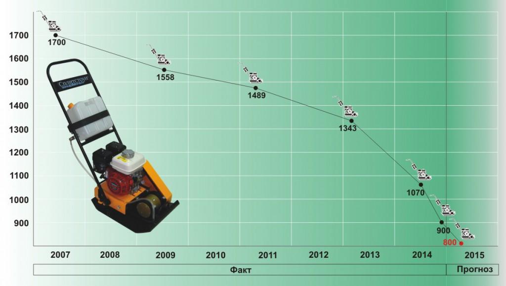 График цен v4