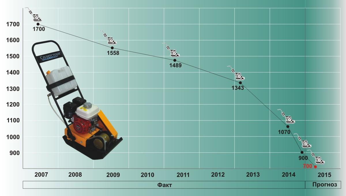 Средняя за год рекомендуемая розничная цена виброплиты VS-244 СПЛИТСТОУН