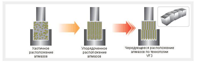 Схема расположения алмазов СПЛИТСТОУН