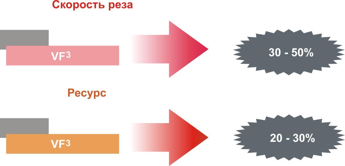 Схема скорости реза и ресурс СПЛИТСТОУН